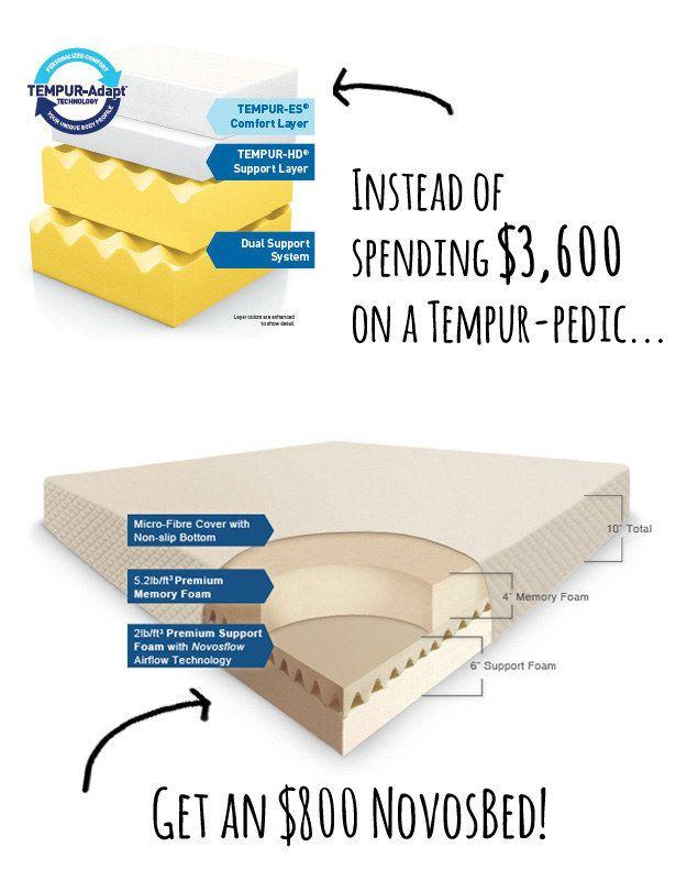 Memory Foam Mattress Tempur Pedic Vs Novosbed Tempurpedic Tempurpedic Mattress Memory Foam Mattress
