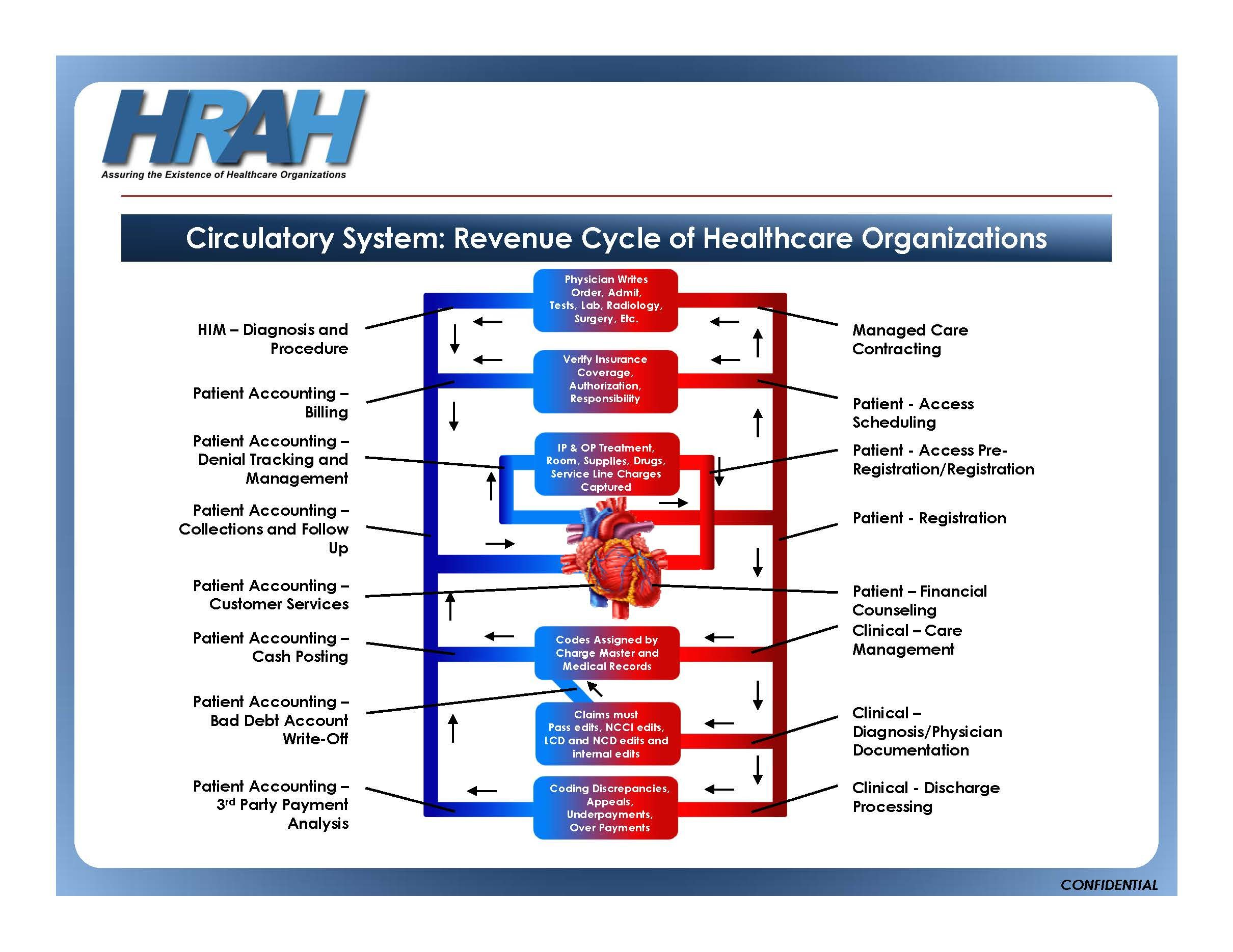 Pin On Healthcare Revenue Cycle