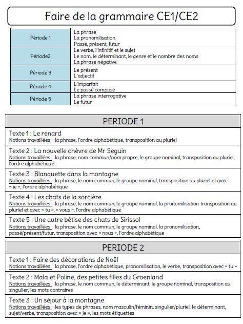 Faire De La Grammaire Ce1 Ce2 Année 1 : faire, grammaire, année, Faire, Grammaire, CE1/CE2, Ecole, Crevette