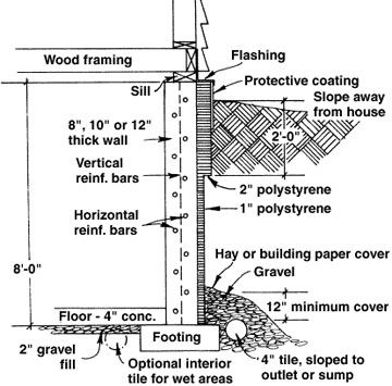 Shows the components of a well constructed basement our for How to build a basement foundation