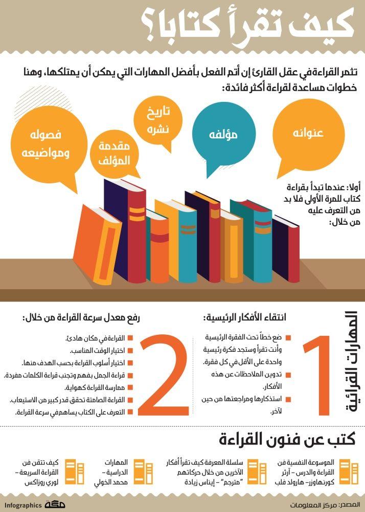 انفوجرافيك كيف تقرأ كتابا Reading Motivation Life Skills Activities Learning Websites