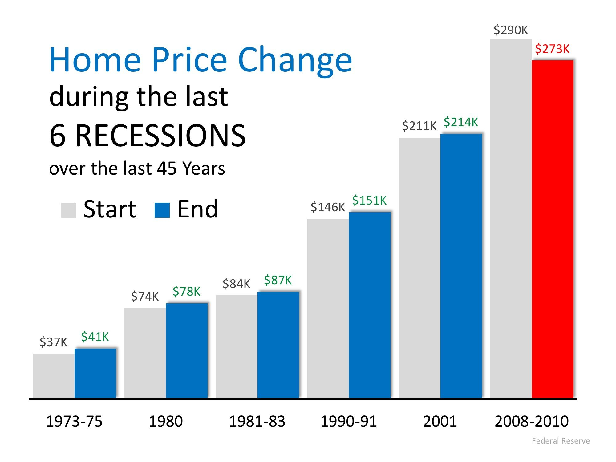 Home Prices 2020.Next Recession In 2020 What Will Be The Impact Buyers