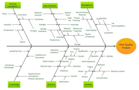 Ishikawa Diagram Example Ishikawa Diagram Fish Bone Diagram