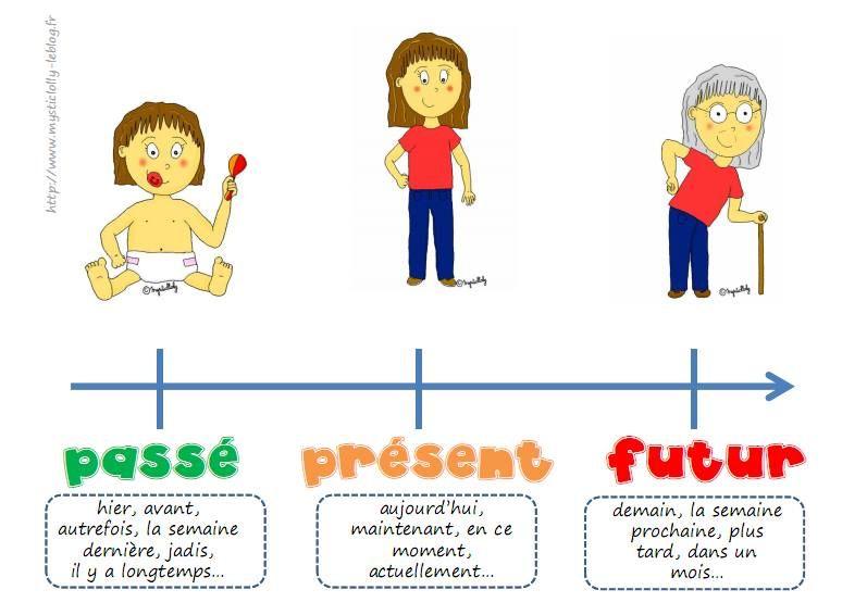 Great examples of passé compose, futur & présent ...