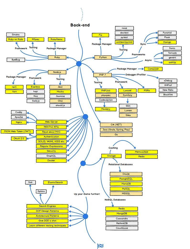 Web Development Road Map Back End Backend Developer Learn To