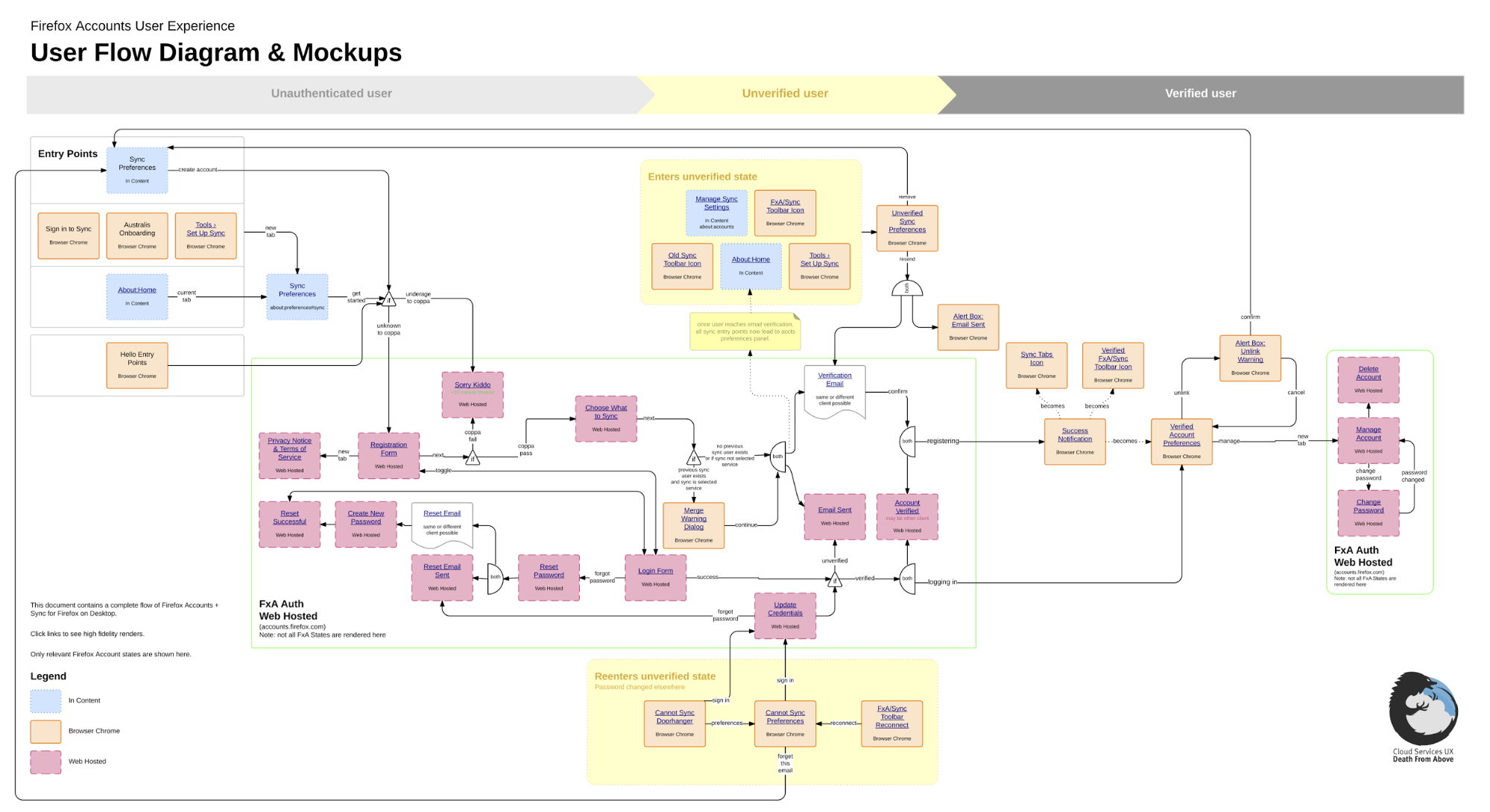 Mozilla's user flow diagram with graphics in Dropbox