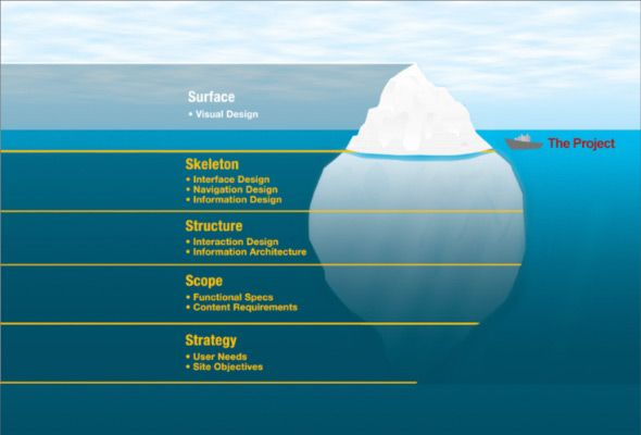 8001f7b413814e276b8cf7b6807a3719 the ux iceberg, as described in the elements of user experience and