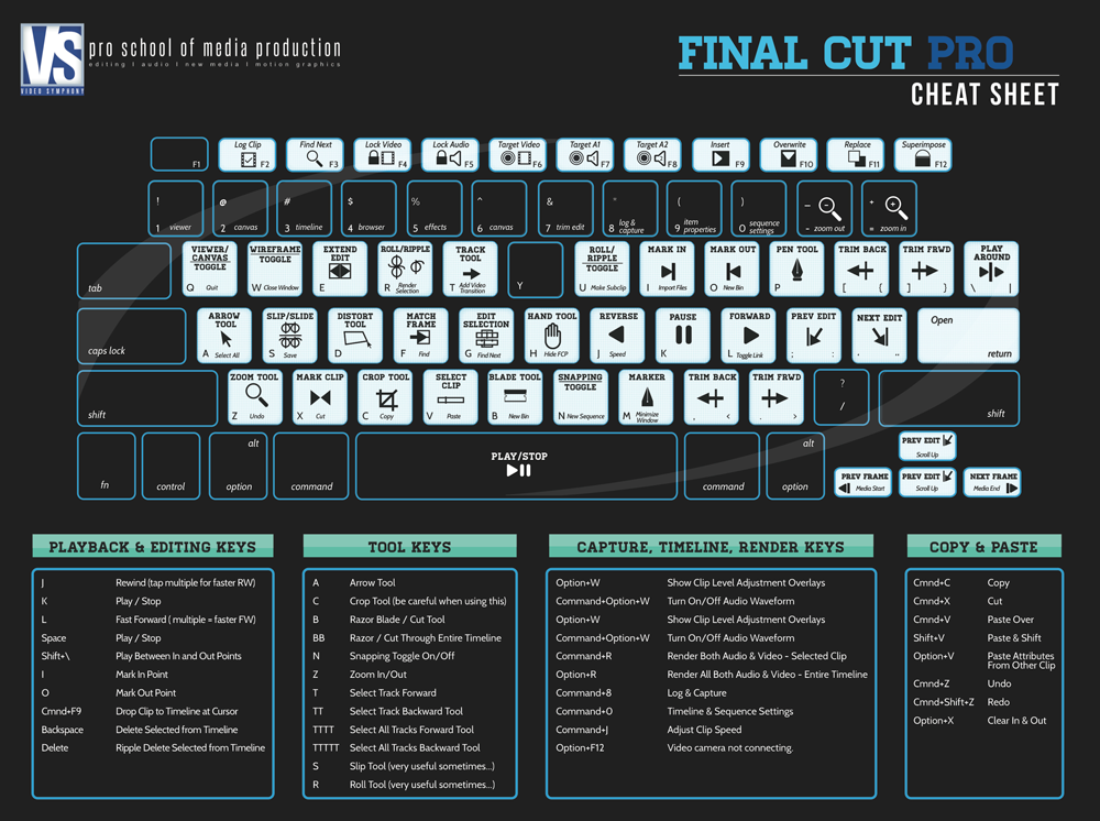 Final-cut-pro-cheat-sheet | Media in 2019 | Video editing, Montage