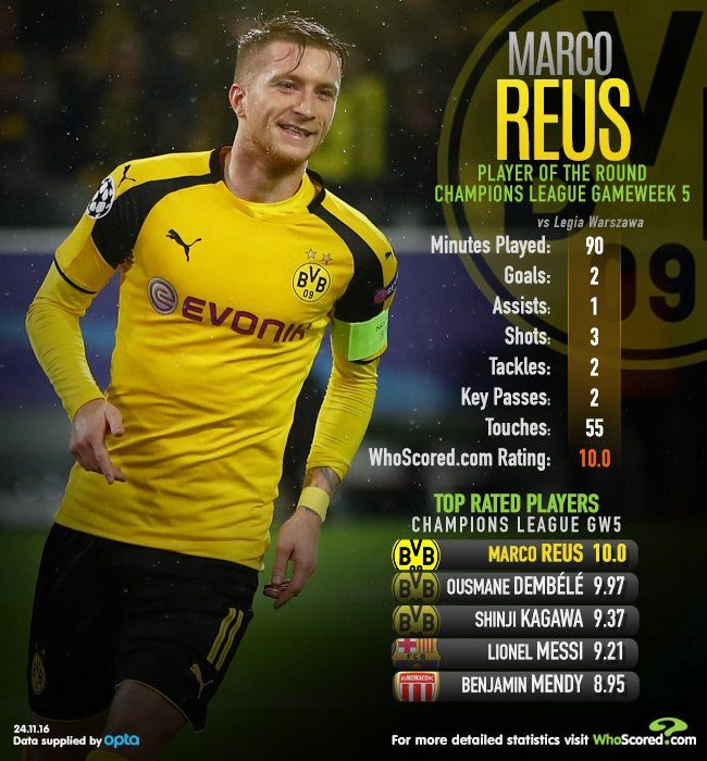 Champions League Potr Marco Reus Was Denied A Hat Trick When His Third Was Ruled As An Own Goal Champions League Own Goal Goals