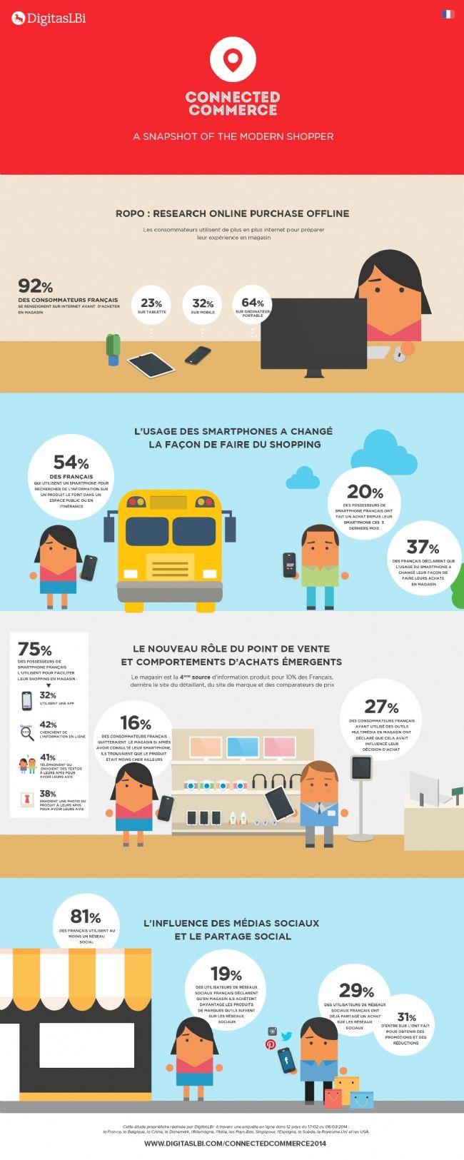 Pour 10% des Français désireux d'effectuer un achat, le magasin est seulement la quatrième source d'informations. #BeSocial via @Sébastien Terre