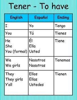 Spanish Irregular Verb Conjugation Wall Posters Spanish Verbs Learning Spanish Vocabulary Spanish Irregular Verbs