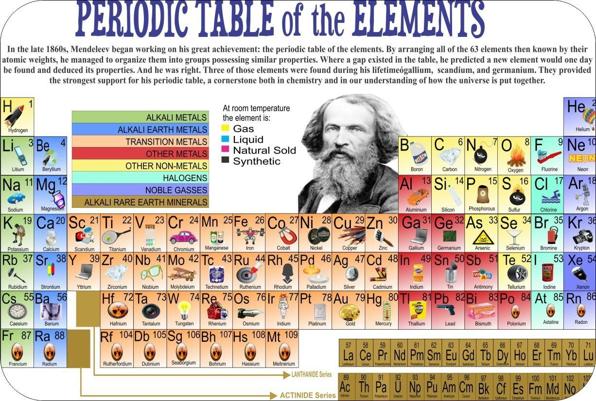 Periodic table of elements with names google search science periodic table of elements with names google search gamestrikefo Images