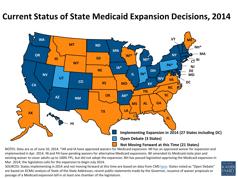 Current status of Medicaid in 2014