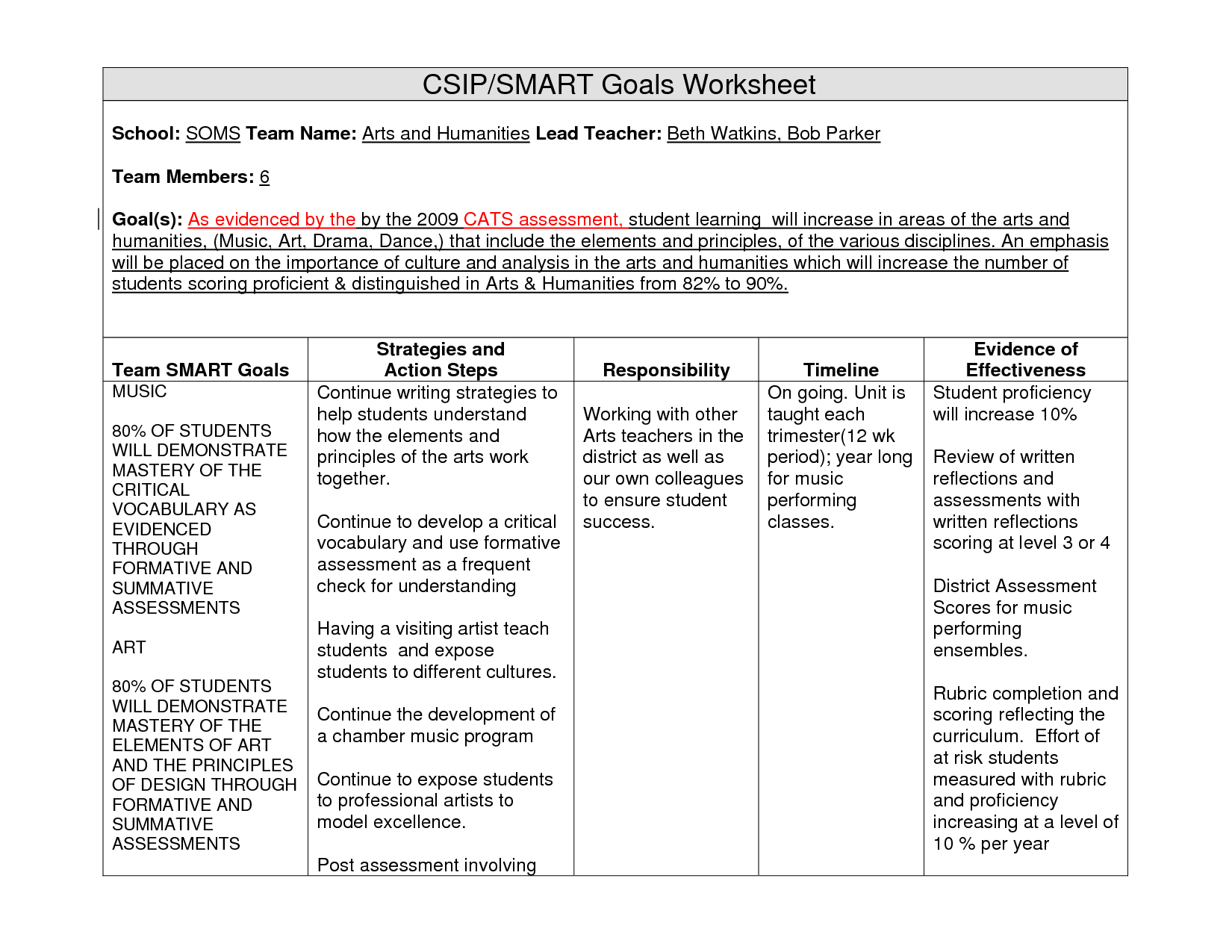 Examples of Student Smart Goals for art education – Sample Goal Tracking