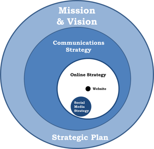 Image Result For Communications Strategy  Dashboards