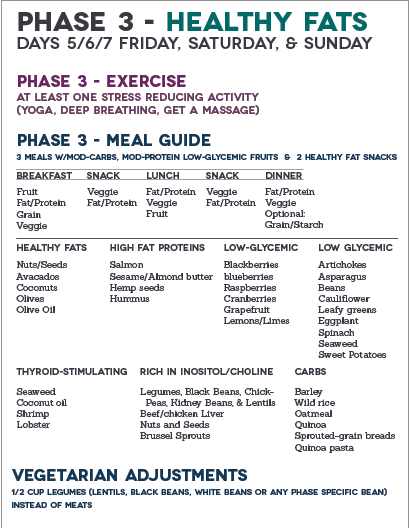 fast metabolism diet phase 1 exercise