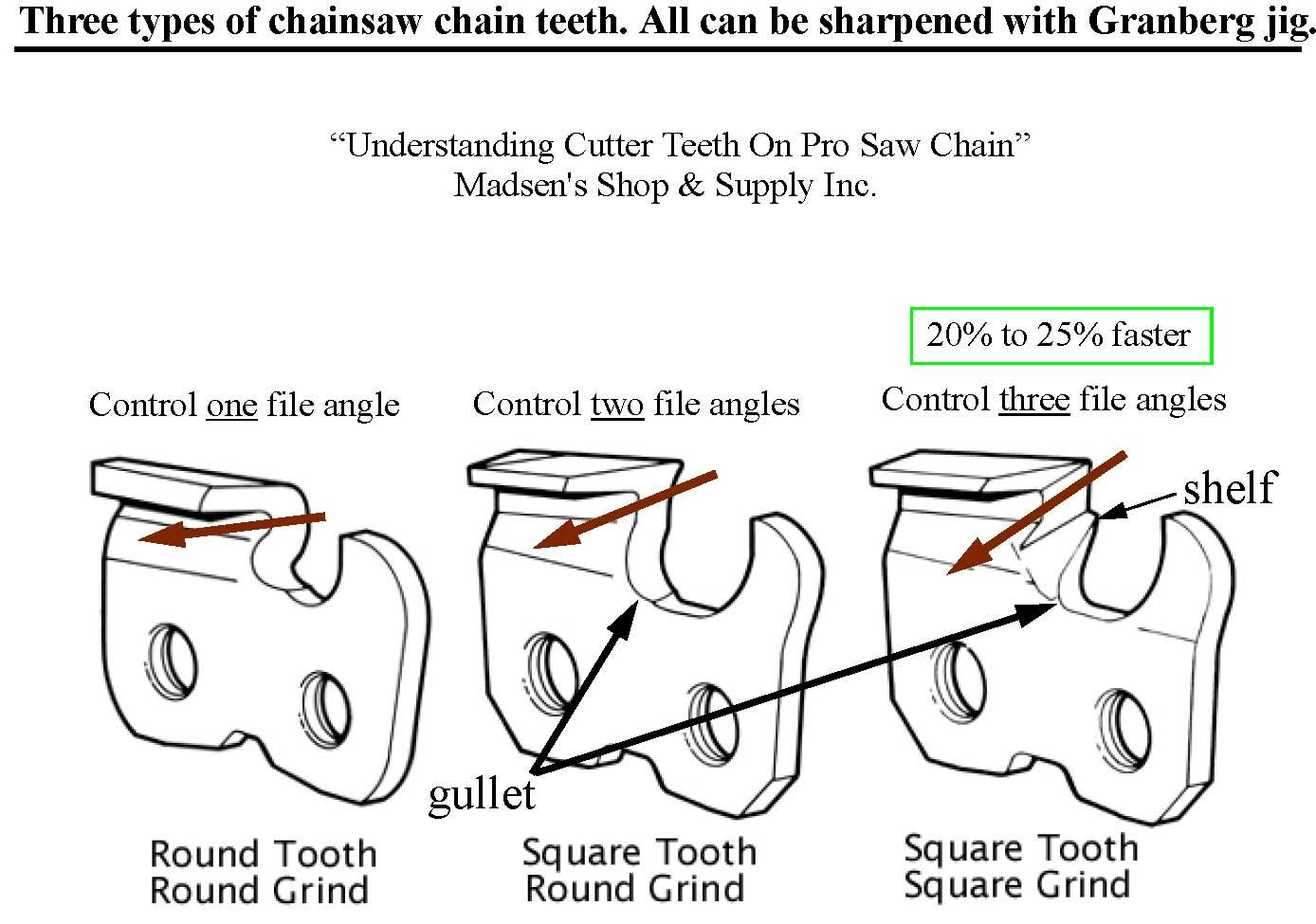 Chainsaw chain sharpening angles chart and timber google search chainsaw chain sharpening angles chart and timber google search keyboard keysfo Images