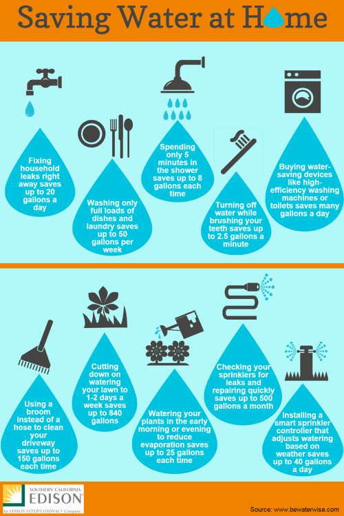 Infographic 10 ways to conserve water at home green for How to save water in your house