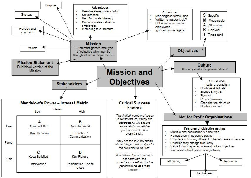 Mission  Objectives  Work Inspiration