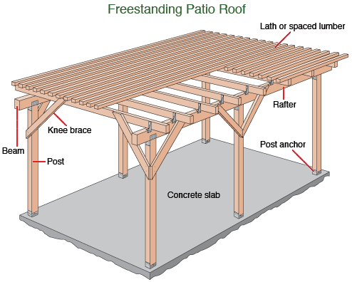 Patio roof gazebo construction patios patio roof and free for Build a freestanding patio cover