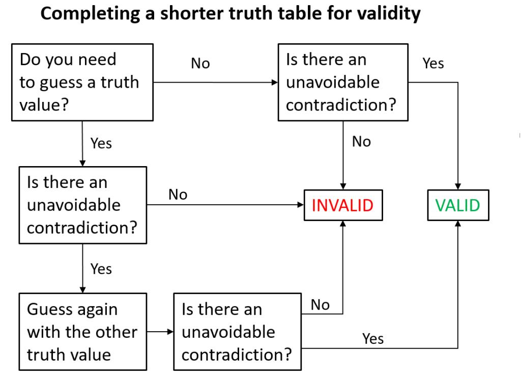Shorter Truth Table Flow Logic Rhetoric Truth