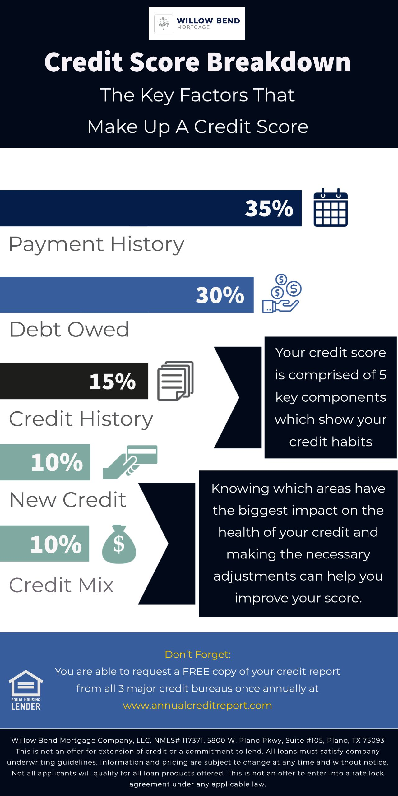 Don T Forget To Request A Free Copy Of Your Credit Report By