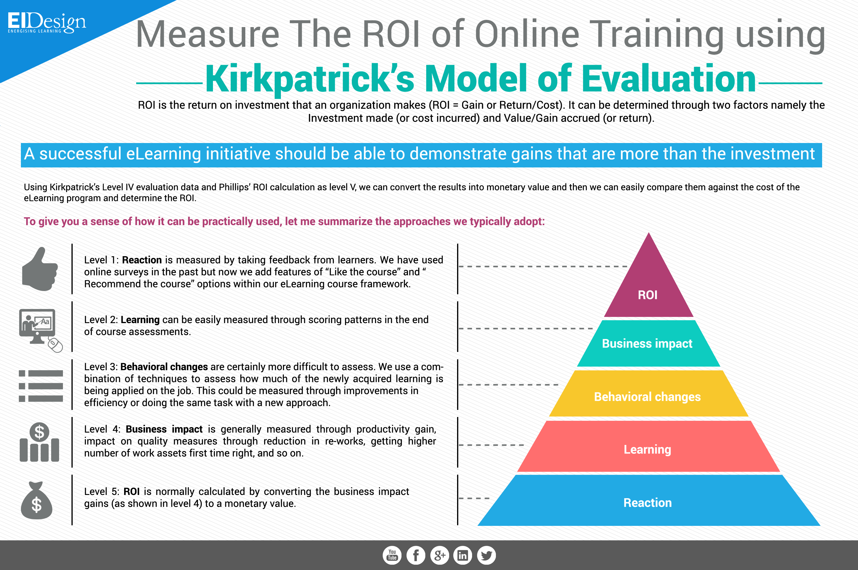 Measure The Roi Of Online Training Using KirkpatrickS Model Of