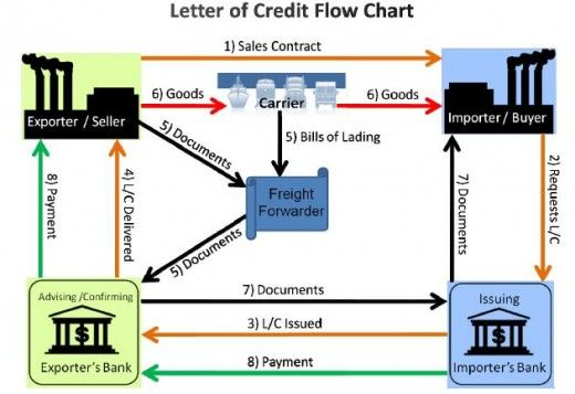 How To Pay Chinese Supplier By A Letter Of Credit To Protect