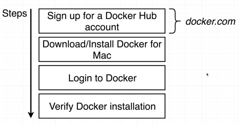 Installing Docker on your Machine (Chapter 5) Code