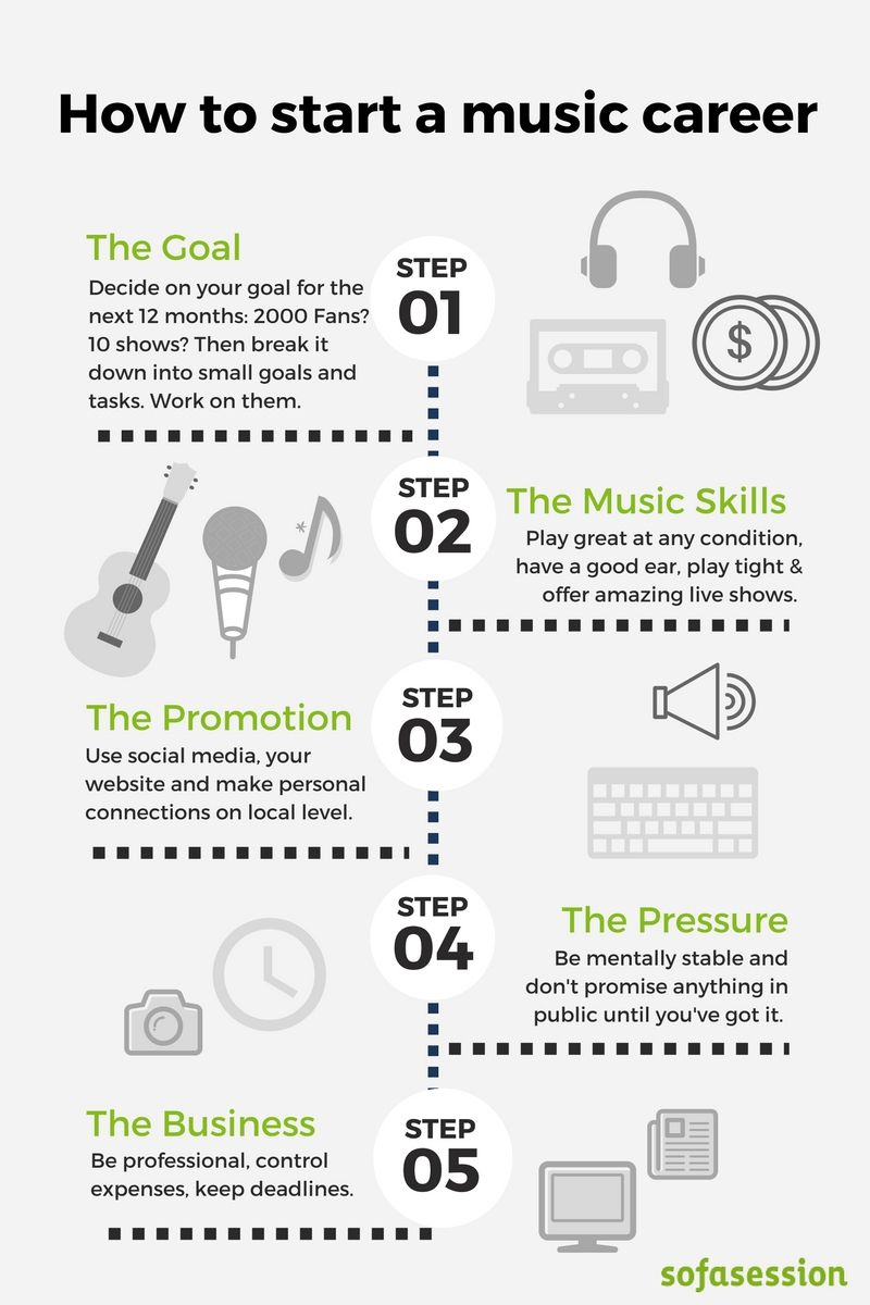 How to start a career as musician? Not an easy questions, but we ...