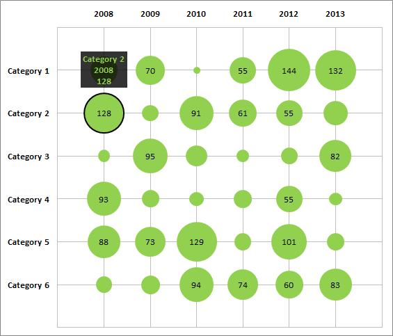 matrix bubble chart with