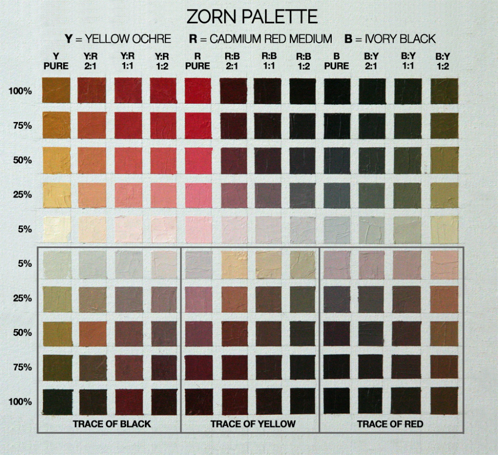 Zorn Limited Palette 3 Steps To Learn It S Magic In 2020 Palette Zorn Color Mixing Chart