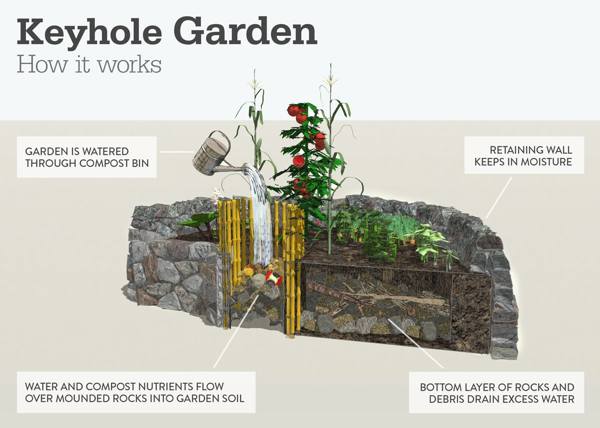Diagram of how a keyhole garden works gardening pinterest diagram of how a keyhole garden works ccuart Images