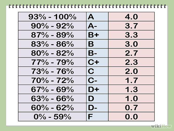 Convert A Percentage Into A 4 0 Grade Point Average School Study