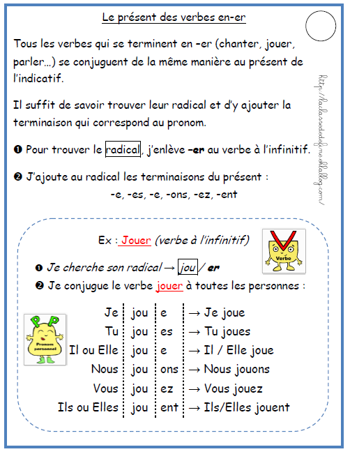 Chapter 7- How to conjugate french verbs ending in -er that follow a ...
