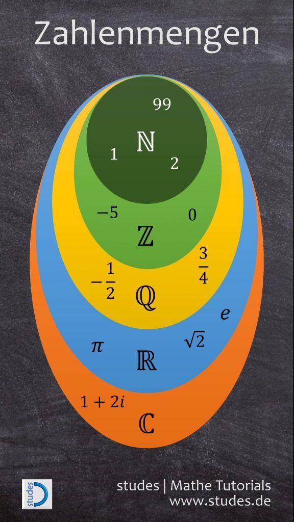 Zahlenmengen grafisch dargestellt: Natürliche Zahlen, ganze Zahlen ...