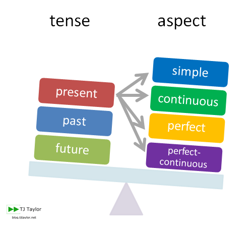 Illustration of the english verb system with 3 tenses and 4 illustration of the english verb system with 3 tenses and 4 aspects ccuart Images