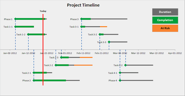 project management timeline excel templates project management