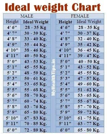 Ideal Weight Chart Hight And Weight Chart Weight Charts Ideal Weight Chart