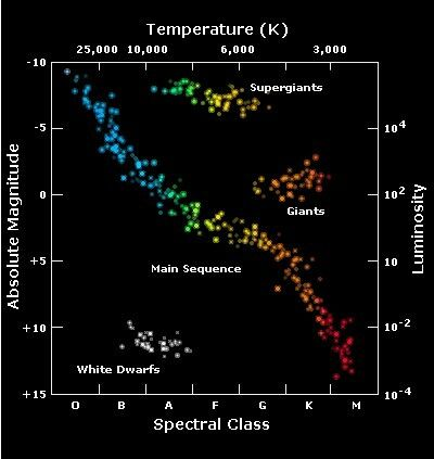 Hertzsprung Russell Diagram Our Sun Sits About Mid Sequence With An Absolute Magnitude Of 1 And A Spectral Class R Star Classification Hr Diagram Astrophysics