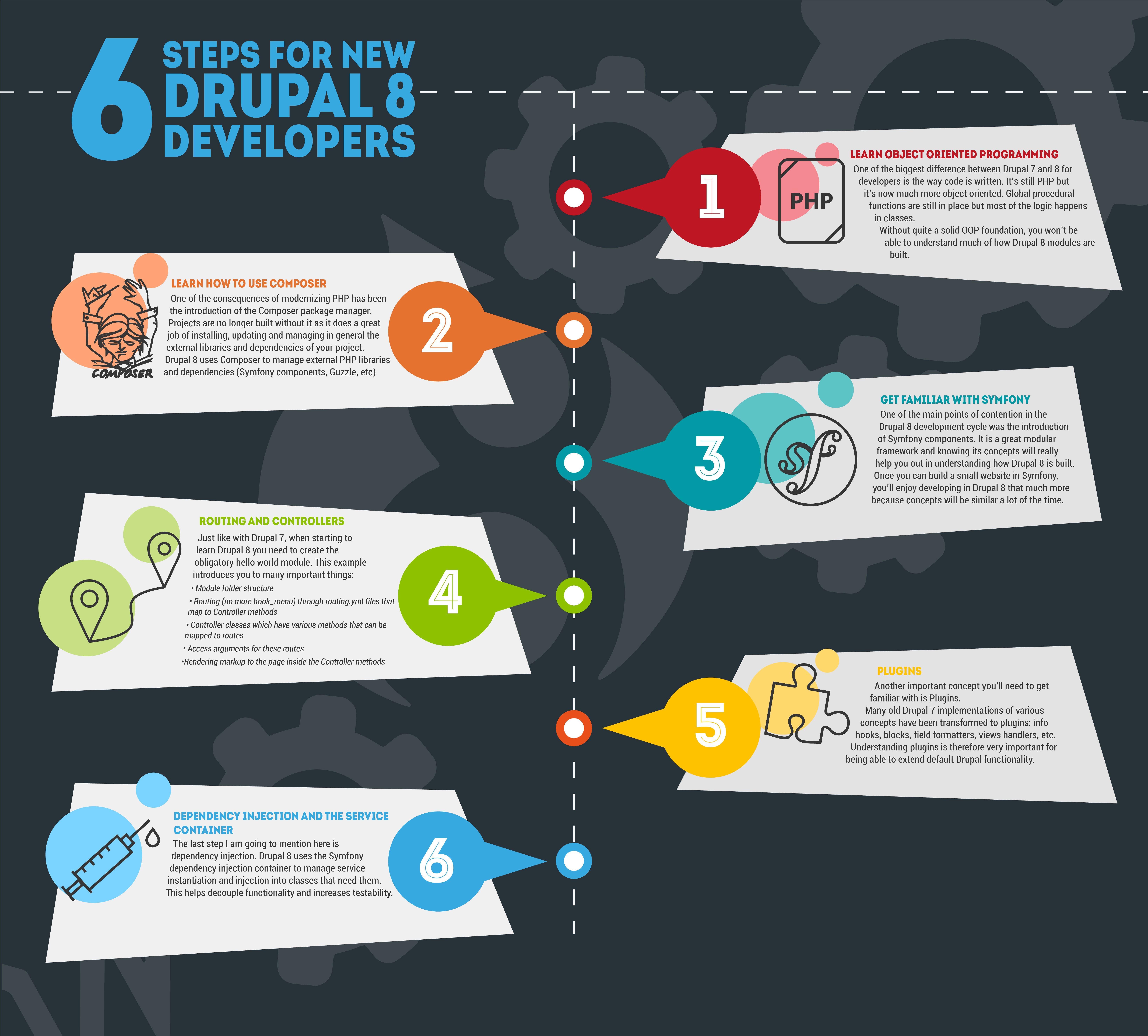 6 steps for new Drupal 8 developers Drupal 7 8 web development