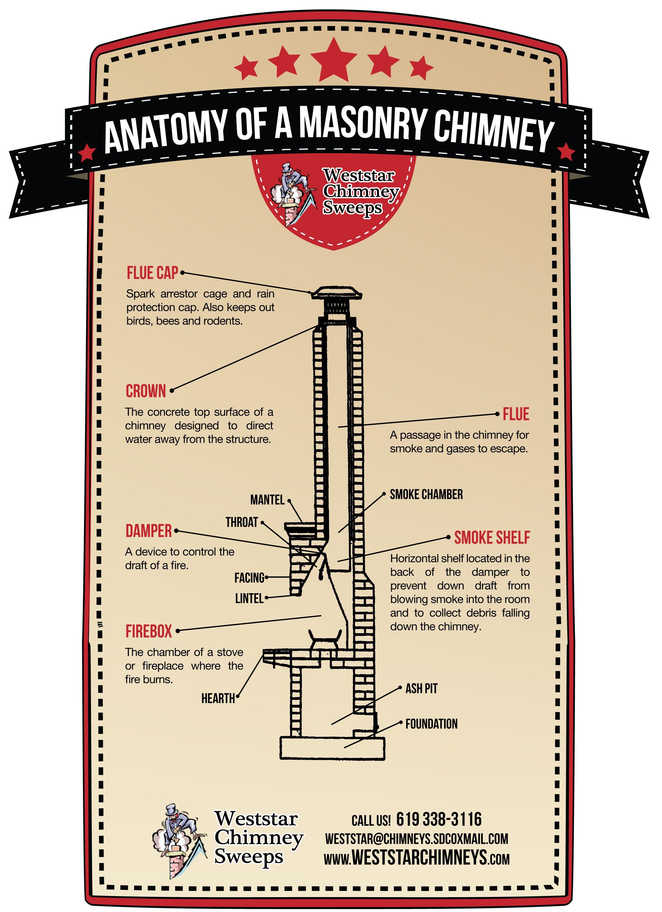 Anatomy of a Masonry Chimney | CHIMNEY LINING | Pinterest