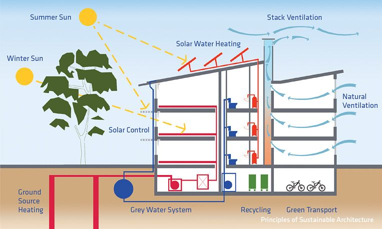 Week 9 Sustainable Housing Is The Way To Save Our Nature However Although It Can Reduce Energy Cost T Solar Water Heating Grey Water System Sustainability
