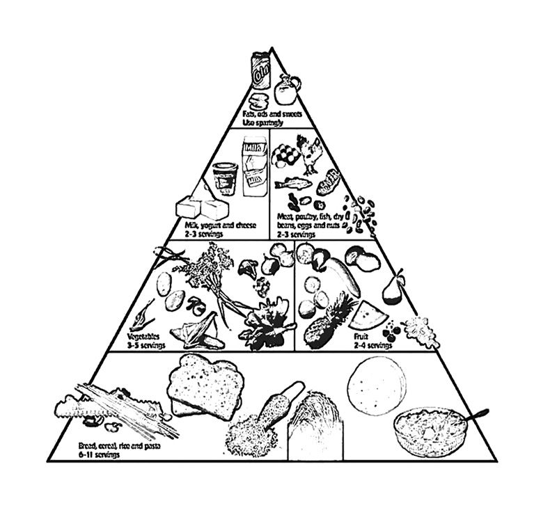 The Food Pyramid With A Lot Of Food Coloring Page For Kids | Kids ...