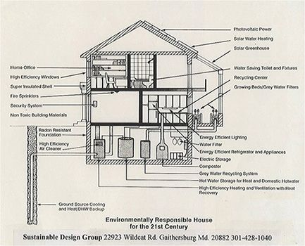 Sustainable Design Group S Earth Home Sketch