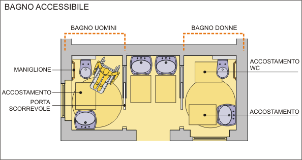 Accessibilit il bagno per disabili nei luoghi aperti al pubblico muoversi insieme p l - Donne al bagno pubblico ...
