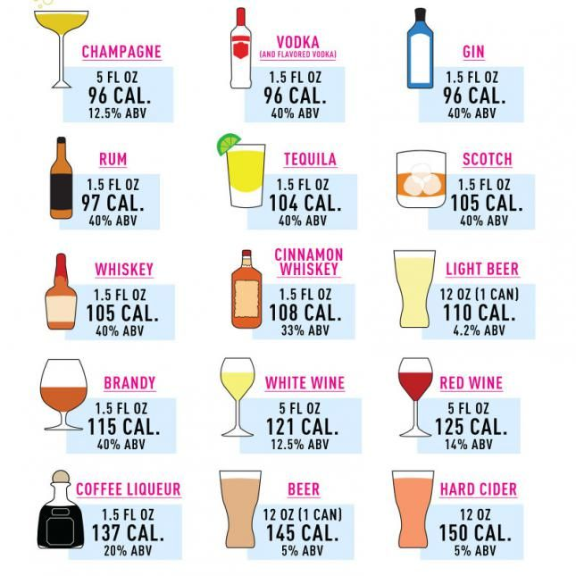 ¿Cuántas calorías tiene tu trago preferido? Descúbrelo aquí