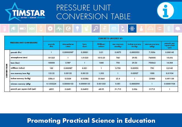 Pressure unit conversion table timstar top tips - Pressure units conversion table ...