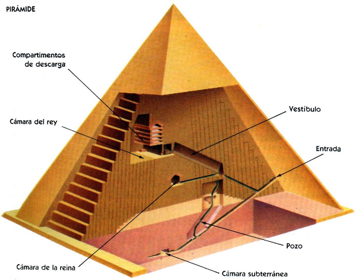 Imagenes De Piramides Egipcias Fotos De Piramides Egipcias Fotografias De Piramides Egipcias Piramides De Egipto Piramides Egipcias Egipto