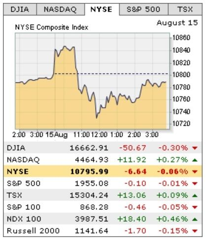Fernando González y Lozano, FGYL, Finances, Stocks Exchange, Markets, Dividends, Currencies, Commodities, Financial Actives, E.T.F.'s, Funds, Financial Results, Day-Trader, Trading, Day-Trading, Financial Quotes, Books, Magazines, Information, Activity.